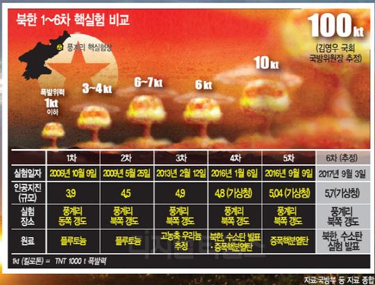 [알아봅시다] 북한 미사일·핵실험에 대한 중국의 입장